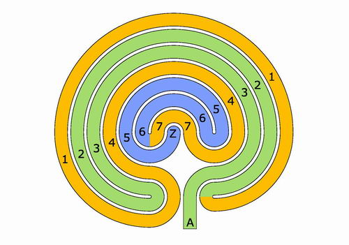 The right-hand classical labyrinth
