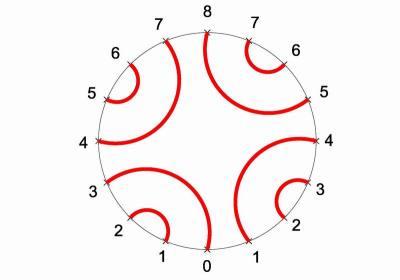 Das nummerierte Grundmuster