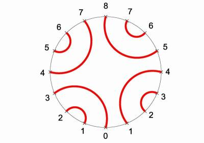 The numbered seed pattern