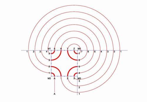 Abbildung 1: Schneckenhauslabyrinth