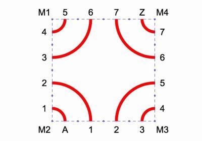 Das Grundmuster in quadratischer Form