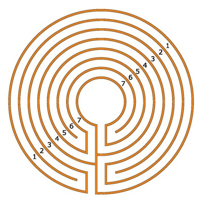 The round 7-circuit Classical labyrinth