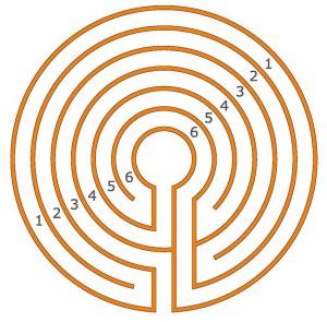 Ein 6-gängiges klassische Labyrinth