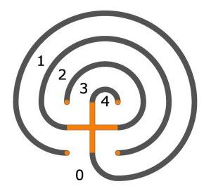 Das 3-gängige klassische Labyrinth mit der Wegfolge 0-1-2-3-4