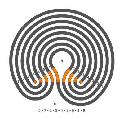 7-gängiges Mäanderlabyrinth