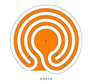 Das 3-gängige klassische Labyrinth mit größerer Mitte