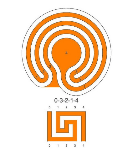 A 3 circuit meander labyrinth