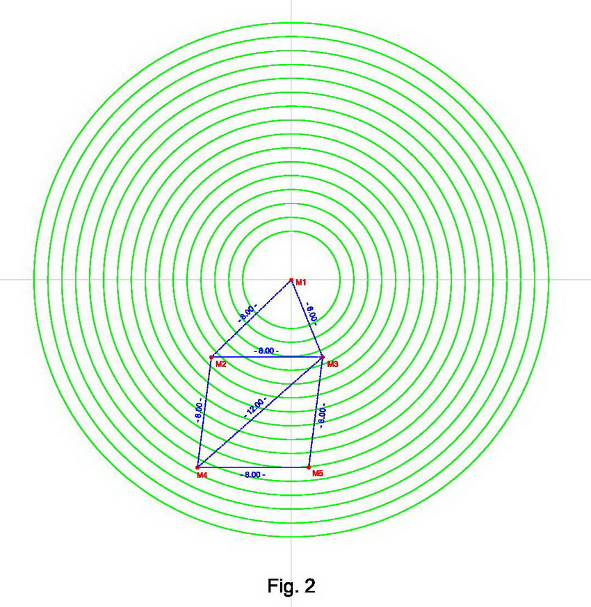 The auxiliary circles
