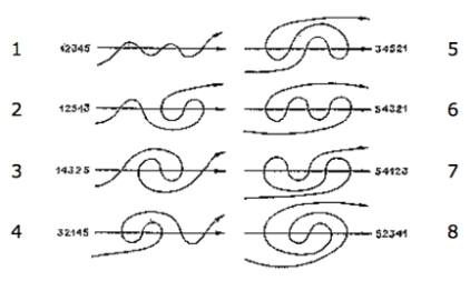 8 curves
