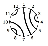 Figure 2: The 12 Ends of the Seed Pattern