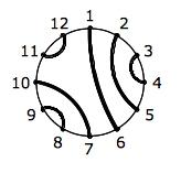 Abbildung 2: Die 12 Enden der Keimstruktur