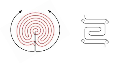 Figure 1. From the Ariadne's Thread to the Pattern
