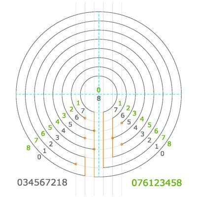 Typ 034567218