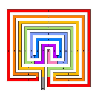 The square classical labyrinth