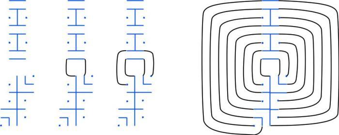 Abbildung 4. Komplettierung der Keimstruktur für die Begrenzungsmauern
