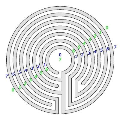 The 6 Circuit Jericho Labyrinth On The Taj Torah Blogmymaze