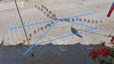 Die Nummerierung der Linien (von außen nach innen)