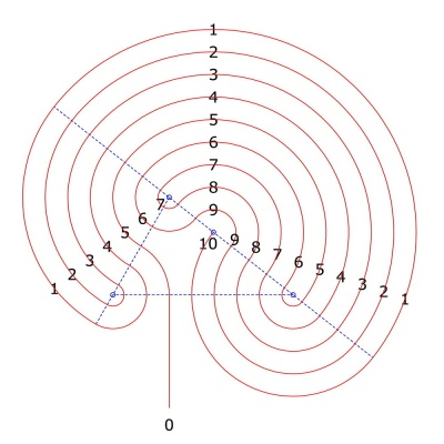 Conversion of the path sequence into a closed round labyrinth