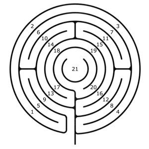 Die Segmente der 5 Umgänge