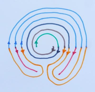 Die Begrenzungslinien für einen Wunderkreis