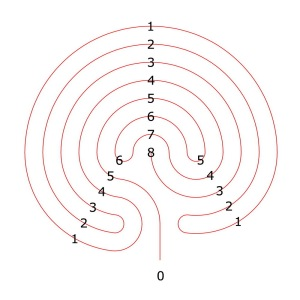The complementary labyrinth of the 7-circuit labyrinth