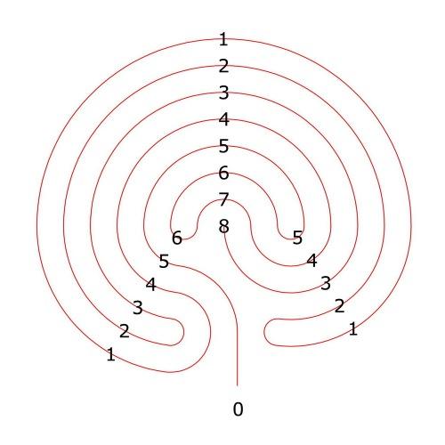 Das komplementäre Labyrinth zum 7-gängigen Labyrinth