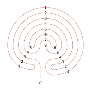 Ariadne's thread in the 7-circuit labyrinth
