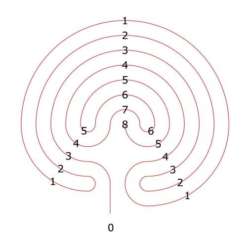 Der Ariadnefaden im 7-gängigen Labyrinth