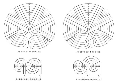Das 11-gängige Labyrinth