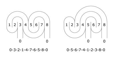 Das 7-gängige Labyrinth als Eingeweidelabyrinth