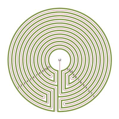 Das 11-gängige komplementäre Labyrinth zum Grundmuster-Typ