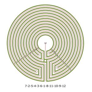 Das duale 11-gängige Labyrinth