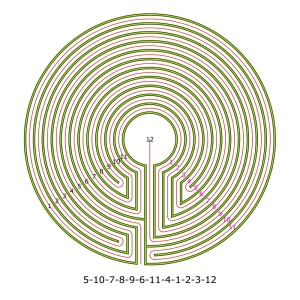 The complementary labyrinth of the dual