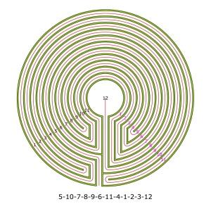 Das komplementäre Labyrinth zum dualen