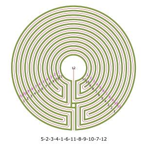 Das 11-gängige Labyrinth nach dem Muster