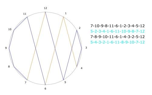 Das Netz mit dem Polygon