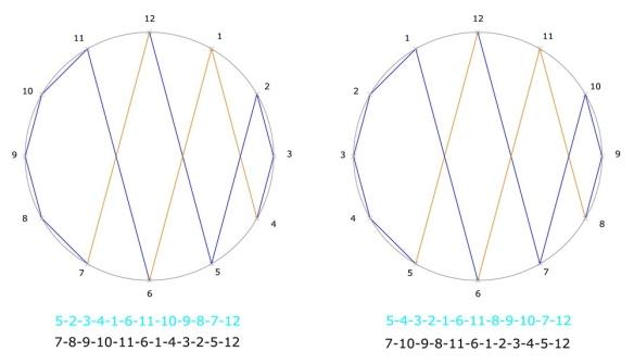 Das Netz mit den beiden Ziffernblättern