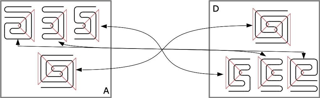 Abbildung 6. Duale Sektormuster Quadranten A und D