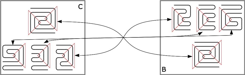 Abbildung 5. Duale Sektormuster Quadranten C und B