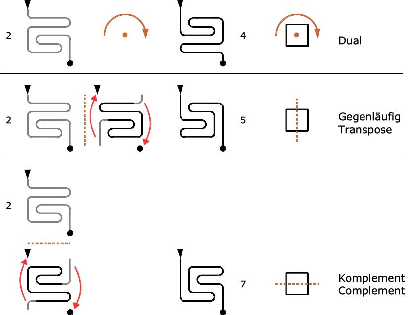 Abbildung 2. Direkte Herleitung der Verwandten aus dem Basislabyrinth