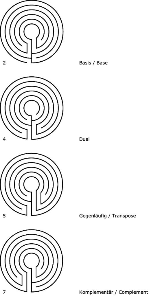 Abbildung 1. Die vier verwandten Labyrinthe