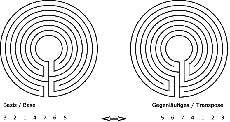 Abbildung 1. Vom Basislabyrinth zum Gegenläufigen
