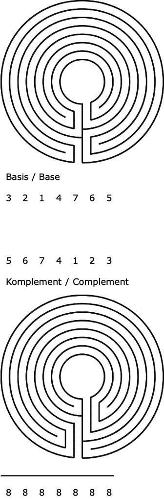 Abbildung 2. Vom Basislabyrinth zum Komplement